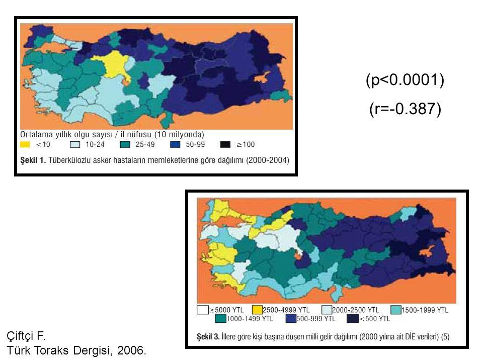 (p<0.0001) (r=-0.387) Çiftçi F. Türk Toraks Dergisi, 2006.