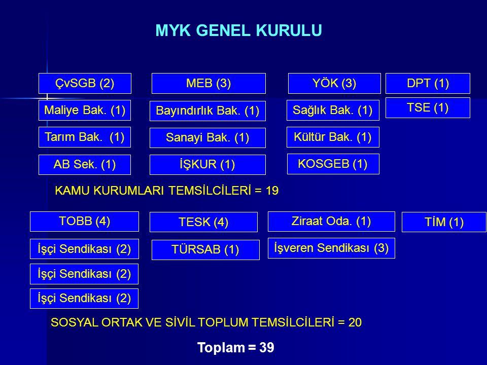 MYK GENEL KURULU Toplam = 39 ÇvSGB (2) MEB (3) YÖK (3) DPT (1)
