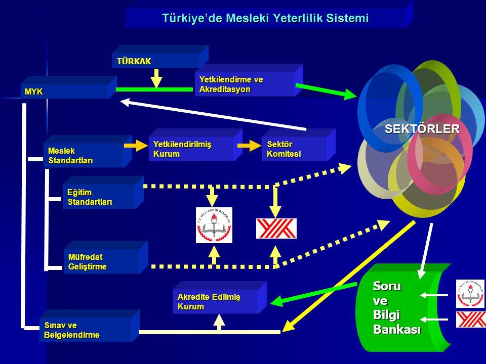 Türkiye'de Mesleki Yeterlilik Sistemi