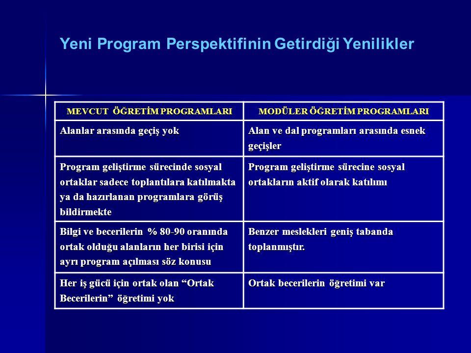 Yeni Program Perspektifinin Getirdiği Yenilikler