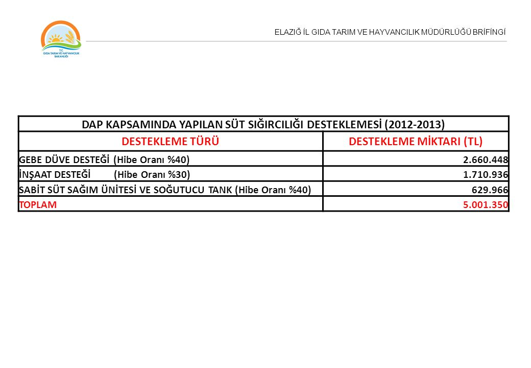 DAP KAPSAMINDA YAPILAN SÜT SIĞIRCILIĞI DESTEKLEMESİ (2012-2013)
