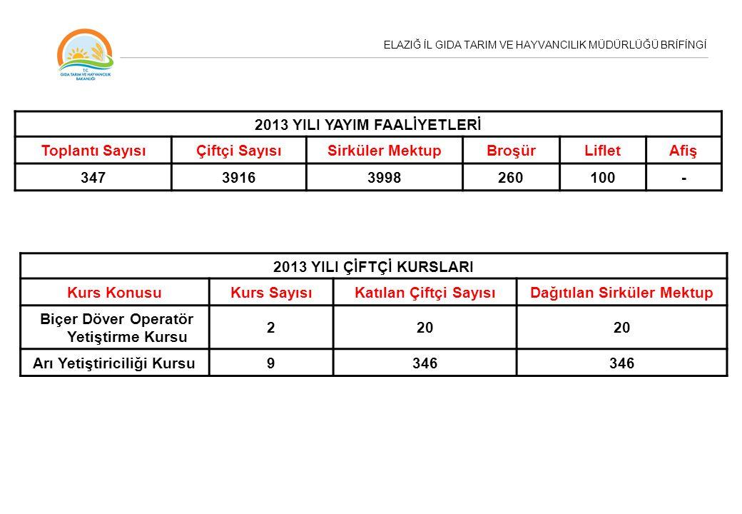 2013 YILI YAYIM FAALİYETLERİ Toplantı Sayısı Çiftçi Sayısı