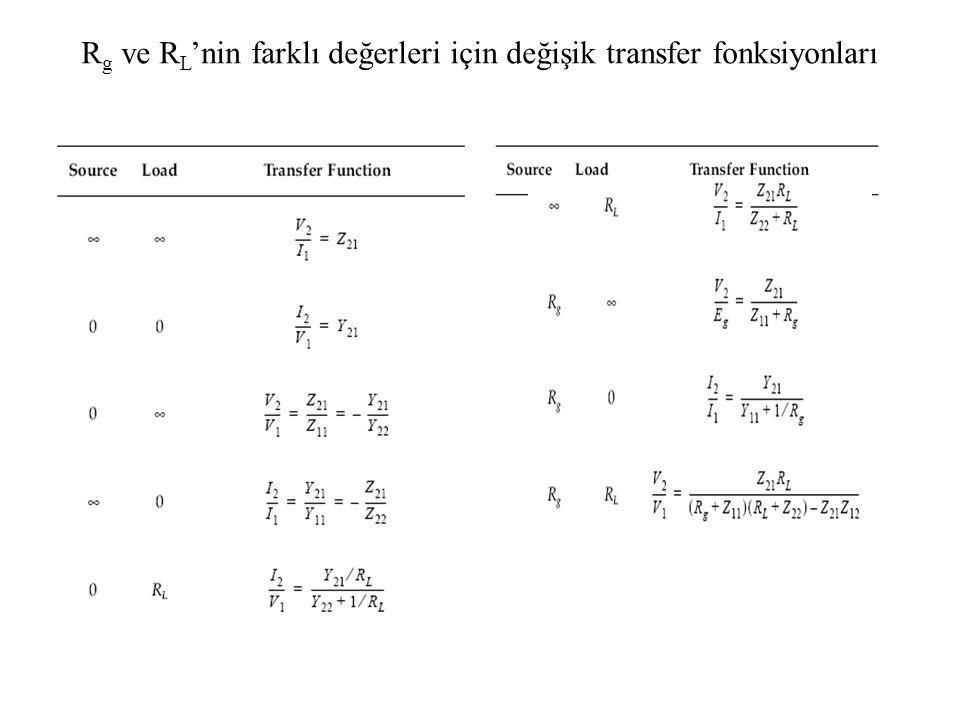 Rg ve RL'nin farklı değerleri için değişik transfer fonksiyonları