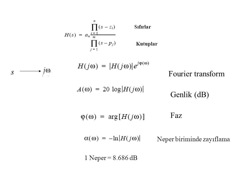 s Fourier transform Genlik (dB) Faz Neper biriminde zayıflama