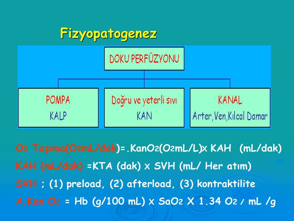Fizyopatogenez O2 Taşıma(O2mL/dak)=.KanO2(O2mL/L)X KAH (mL/dak)