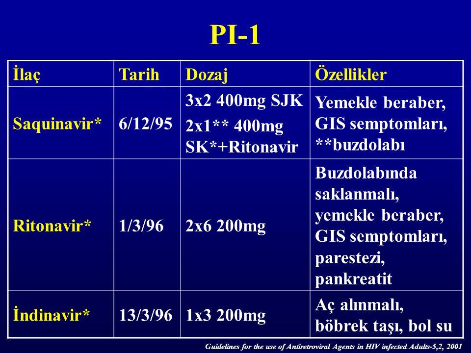 PI-1 İlaç Tarih Dozaj Özellikler Saquinavir* 6/12/95 3x2 400mg SJK