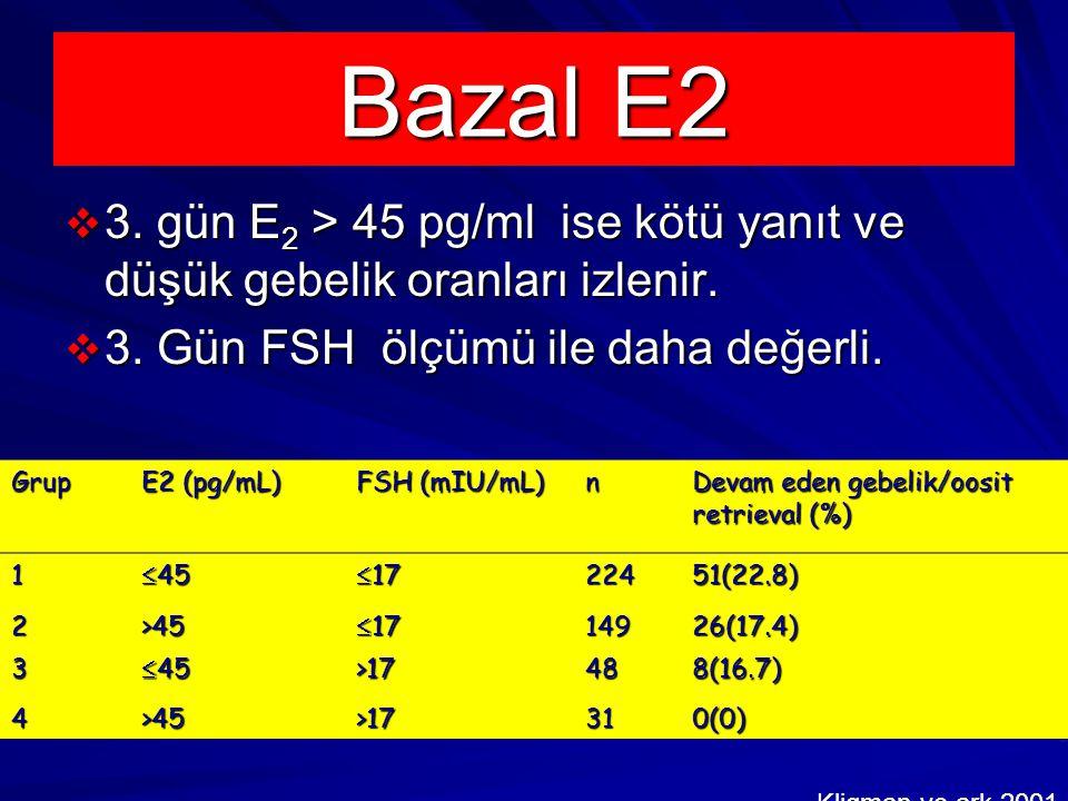 Bazal E2 3. gün E2 > 45 pg/ml ise kötü yanıt ve düşük gebelik oranları izlenir. 3. Gün FSH ölçümü ile daha değerli.