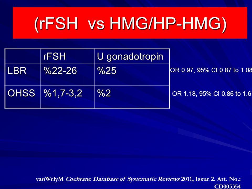 (rFSH vs HMG/HP-HMG) rFSH U gonadotropin LBR %22-26 %25 OHSS %1,7-3,2