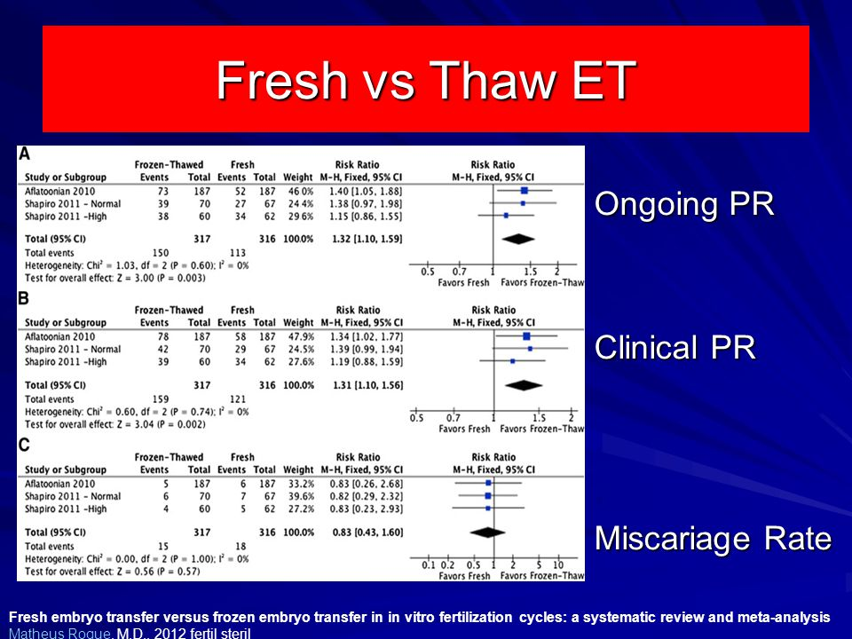 Fresh vs Thaw ET Ongoing PR Clinical PR , Miscariage Rate