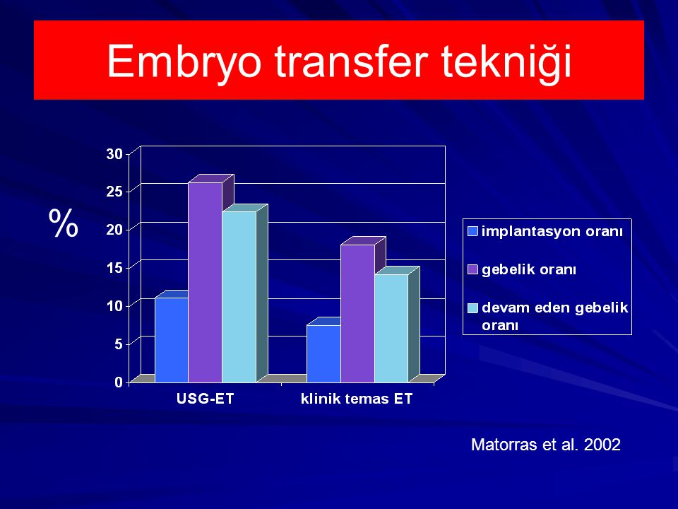 Embryo transfer tekniği