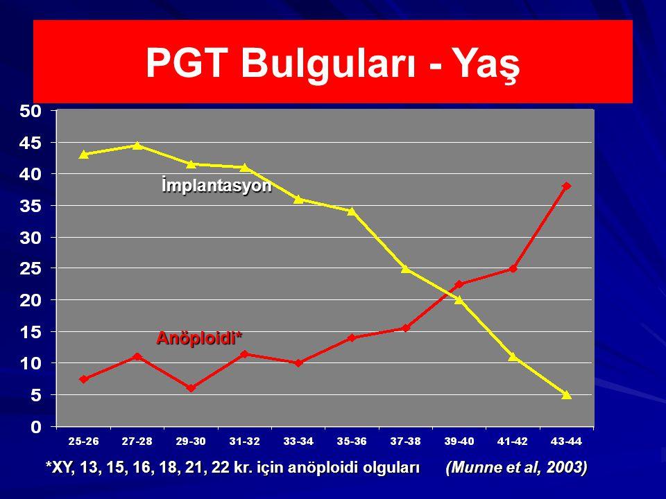 PGT Bulguları - Yaş % İmplantasyon Anöploidi*