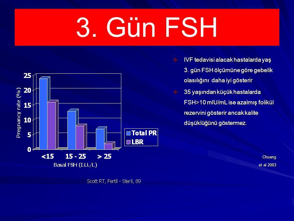 3. Gün FSH IVF tedavisi alacak hastalarda yaş 3. gün FSH ölçümüne göre gebelik olasılığını daha iyi gösterir.