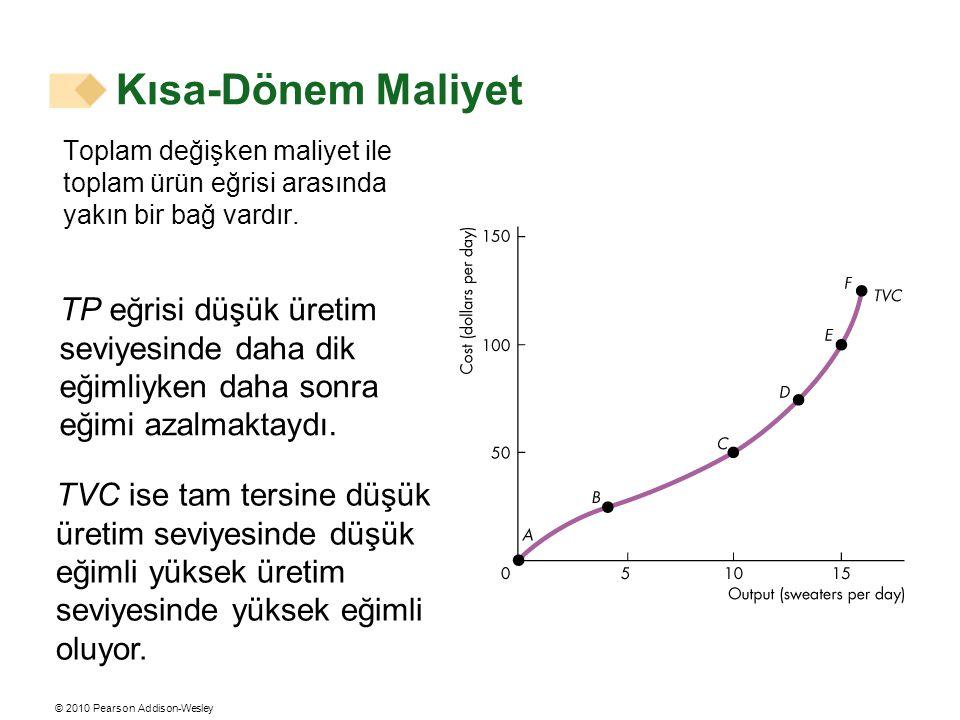 Kısa-Dönem Maliyet Toplam değişken maliyet ile toplam ürün eğrisi arasında yakın bir bağ vardır.