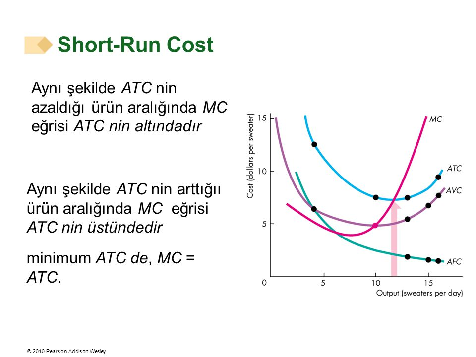 Short-Run Cost Aynı şekilde ATC nin azaldığı ürün aralığında MC eğrisi ATC nin altındadır.