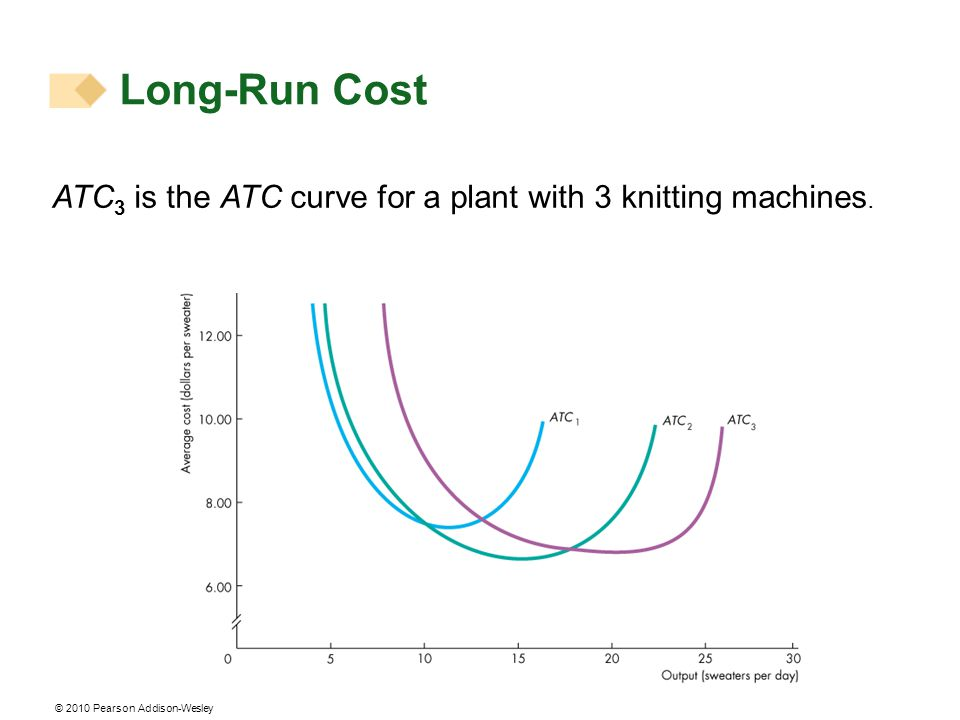Long-Run Cost ATC3 is the ATC curve for a plant with 3 knitting machines.
