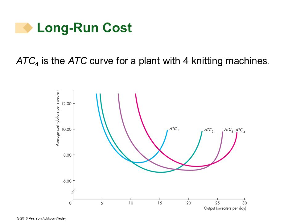 Long-Run Cost ATC4 is the ATC curve for a plant with 4 knitting machines.