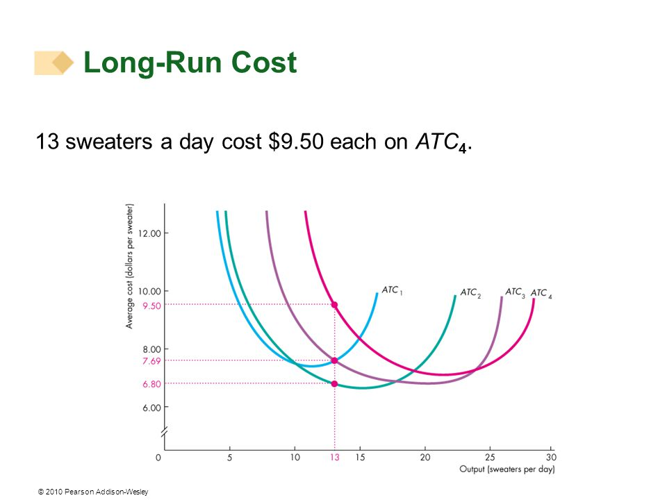 Long-Run Cost 13 sweaters a day cost $9.50 each on ATC4.