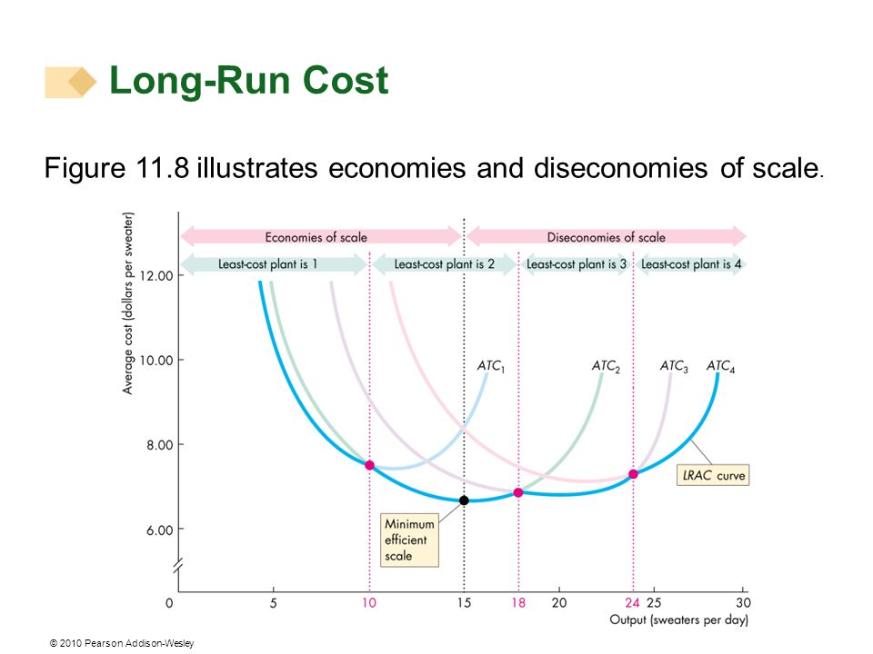 Long-Run Cost Figure 11.8 illustrates economies and diseconomies of scale.