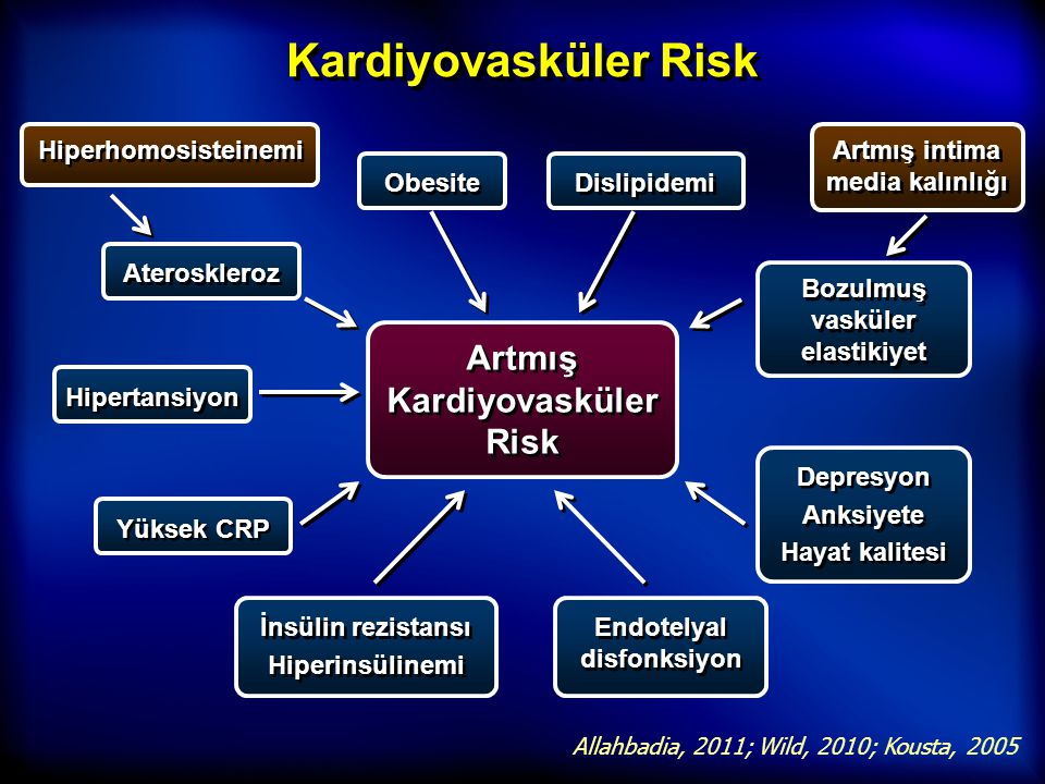 Kardiyovasküler Risk Artmış Kardiyovasküler Risk Hiperhomosisteinemi