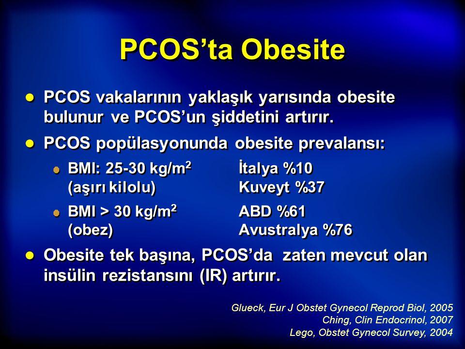 PCOS'ta Obesite PCOS vakalarının yaklaşık yarısında obesite bulunur ve PCOS'un şiddetini artırır. PCOS popülasyonunda obesite prevalansı: