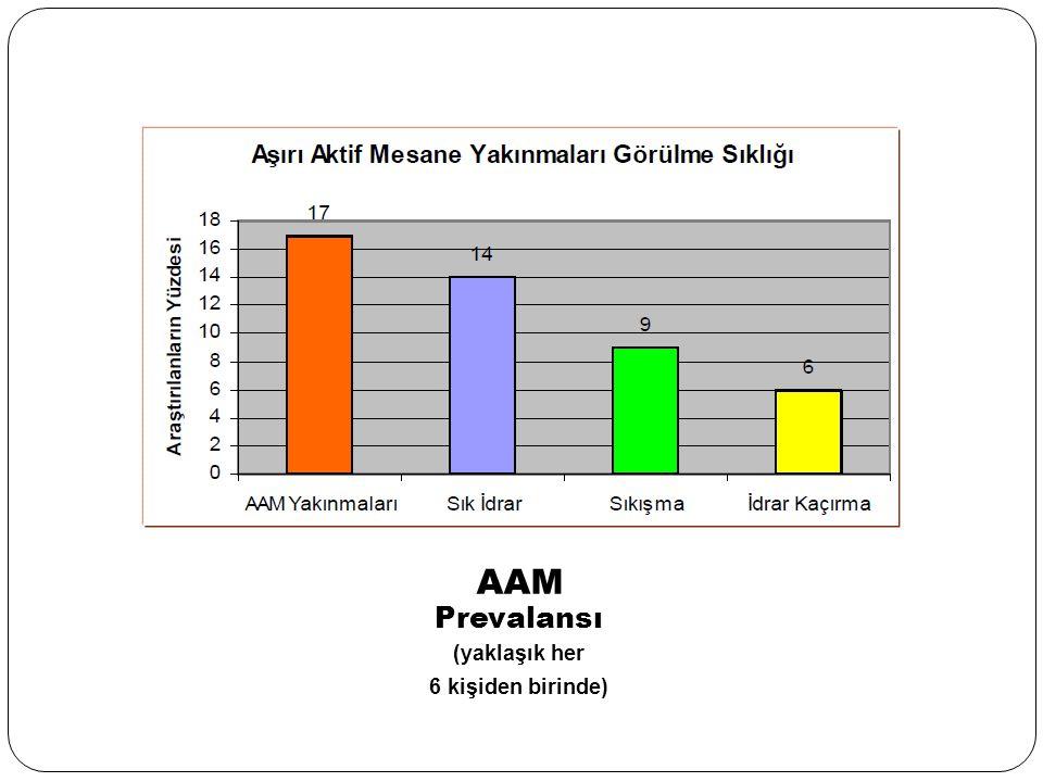 AAM Prevalansı (yaklaşık her 6 kişiden birinde)