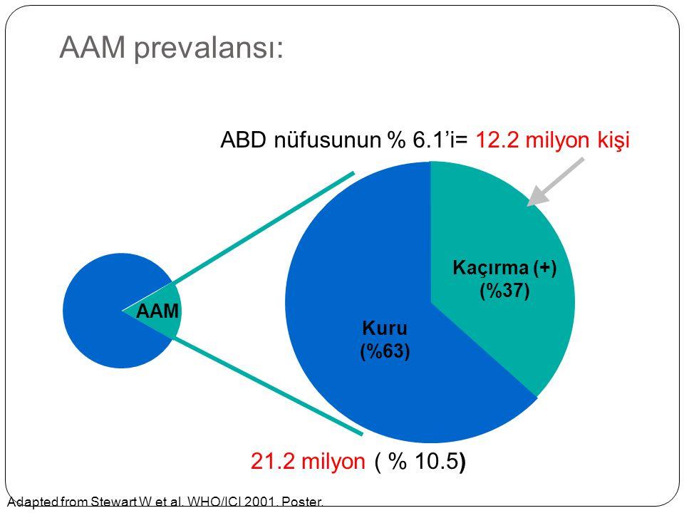 AAM prevalansı: ABD nüfusunun % 6.1'i= 12.2 milyon kişi