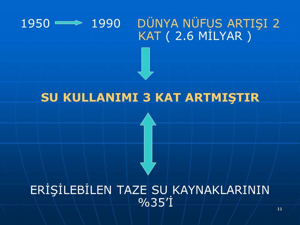 1950 1990 DÜNYA NÜFUS ARTIŞI 2 KAT ( 2.6 MİLYAR )