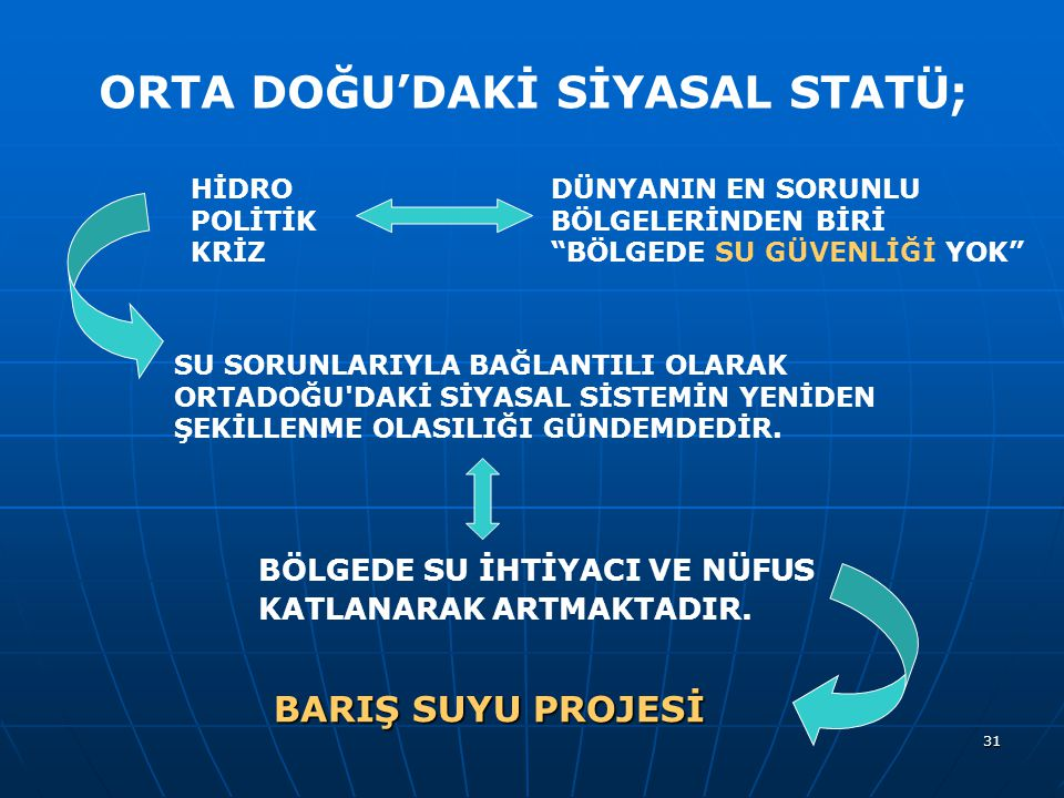 ORTA DOĞU'DAKİ SİYASAL STATÜ;