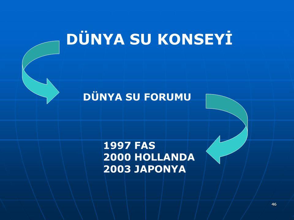 DÜNYA SU KONSEYİ DÜNYA SU FORUMU 1997 FAS 2000 HOLLANDA 2003 JAPONYA