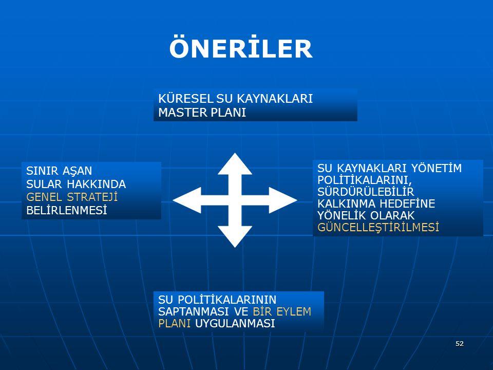 ÖNERİLER KÜRESEL SU KAYNAKLARI MASTER PLANI