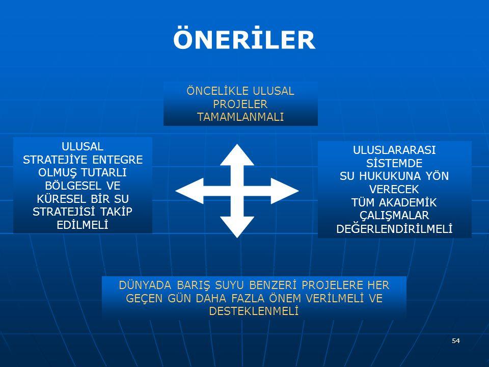 ÖNERİLER ÖNCELİKLE ULUSAL PROJELER TAMAMLANMALI ULUSAL