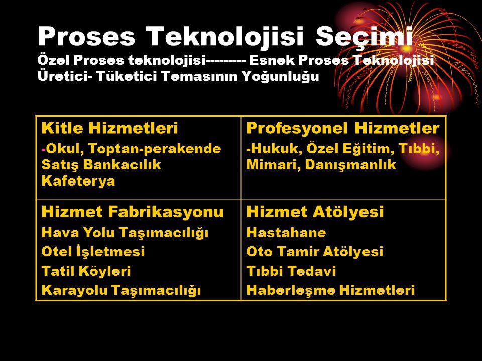 Proses Teknolojisi Seçimi Özel Proses teknolojisi--------- Esnek Proses Teknolojisi Üretici- Tüketici Temasının Yoğunluğu