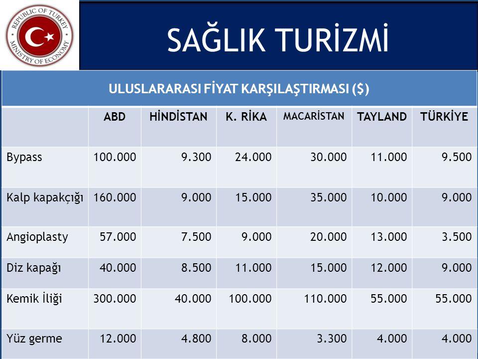 ULUSLARARASI FİYAT KARŞILAŞTIRMASI ($)