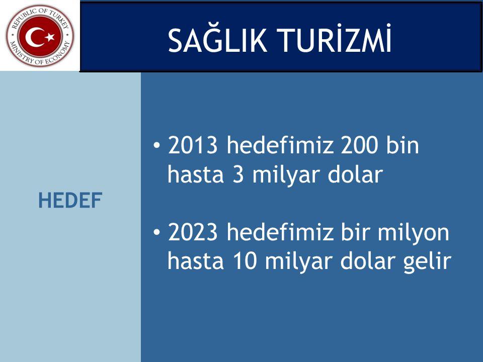 SAĞLIK TURİZMİ 2013 hedefimiz 200 bin hasta 3 milyar dolar