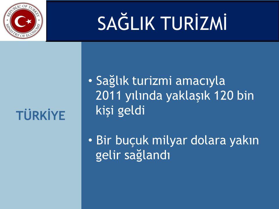 SAĞLIK TURİZMİ Sağlık turizmi amacıyla 2011 yılında yaklaşık 120 bin