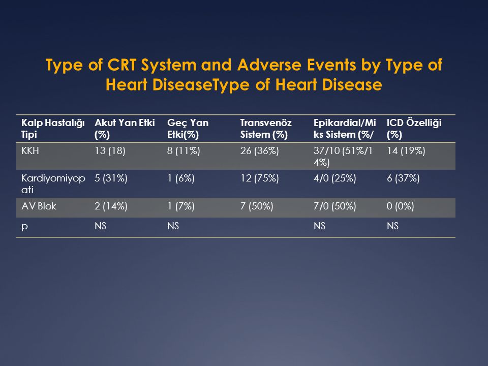 Type of CRT System and Adverse Events by Type of Heart DiseaseType of Heart Disease