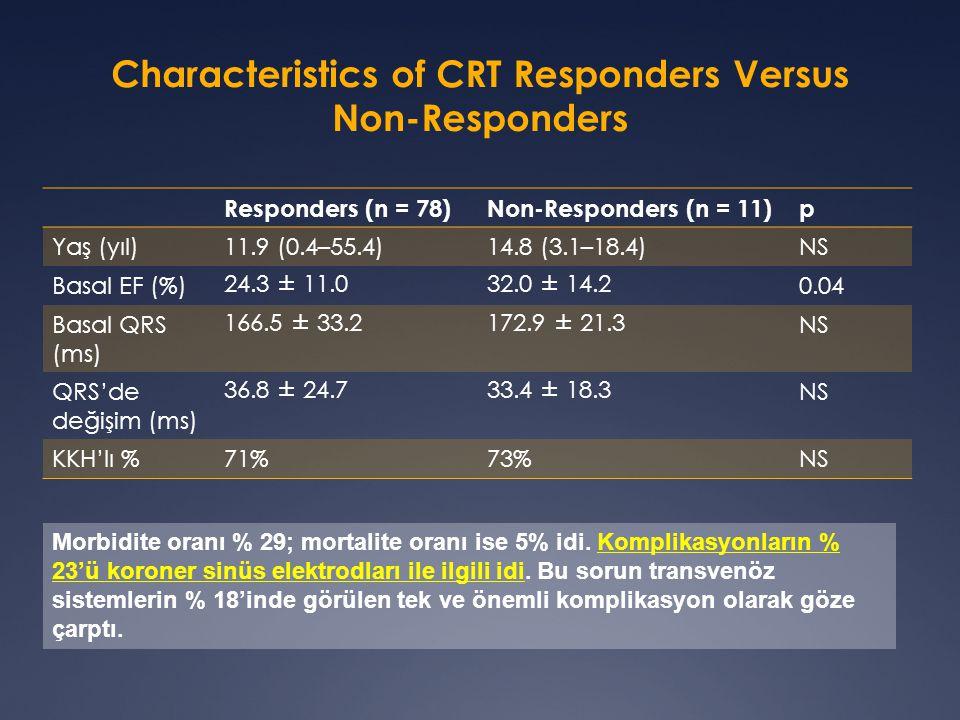 Characteristics of CRT Responders Versus Non-Responders