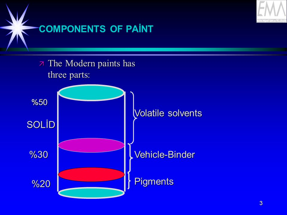 The Modern paints has three parts: