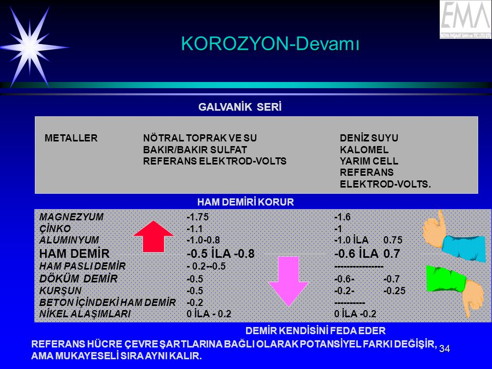 KOROZYON-Devamı HAM DEMİR -0.5 İLA -0.8 -0.6 İLA 0.7 GALVANİK SERİ