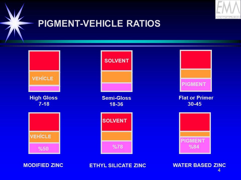 PIGMENT-VEHICLE RATIOS