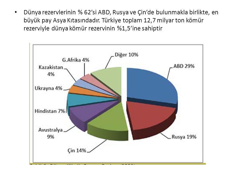 Dünya rezervlerinin % 62'si ABD, Rusya ve Çin'de bulunmakla birlikte, en büyük pay Asya Kıtasındadır.