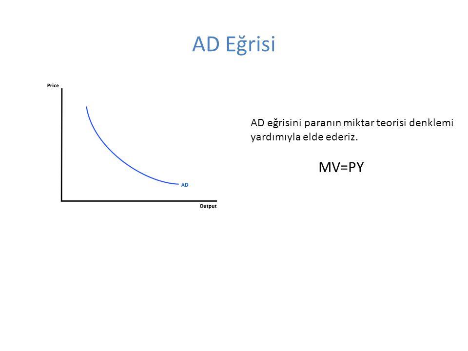 AD Eğrisi AD eğrisini paranın miktar teorisi denklemi