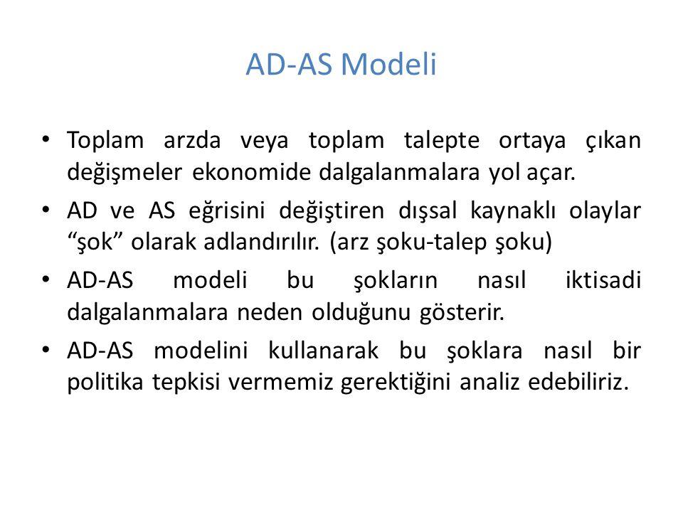 AD-AS Modeli Toplam arzda veya toplam talepte ortaya çıkan değişmeler ekonomide dalgalanmalara yol açar.