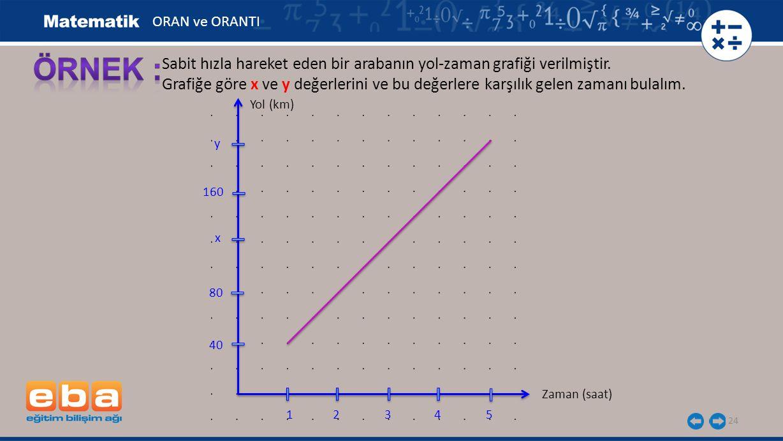ORAN ve ORANTI ÖRNEK : Sabit hızla hareket eden bir arabanın yol-zaman grafiği verilmiştir.