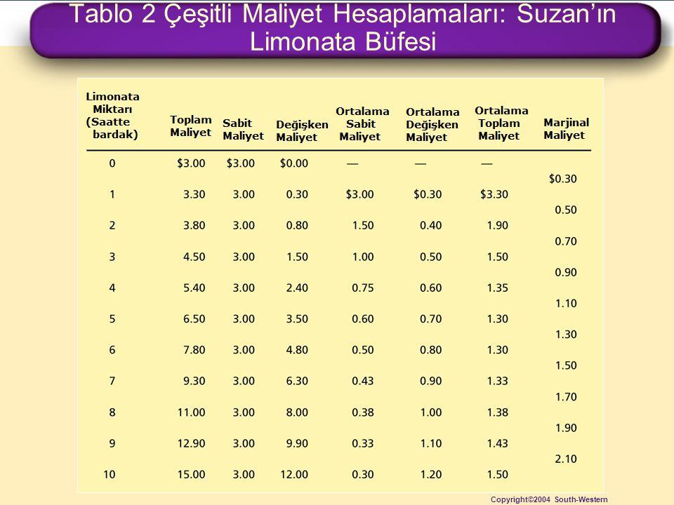 Tablo 2 Çeşitli Maliyet Hesaplamaları: Suzan'ın Limonata Büfesi