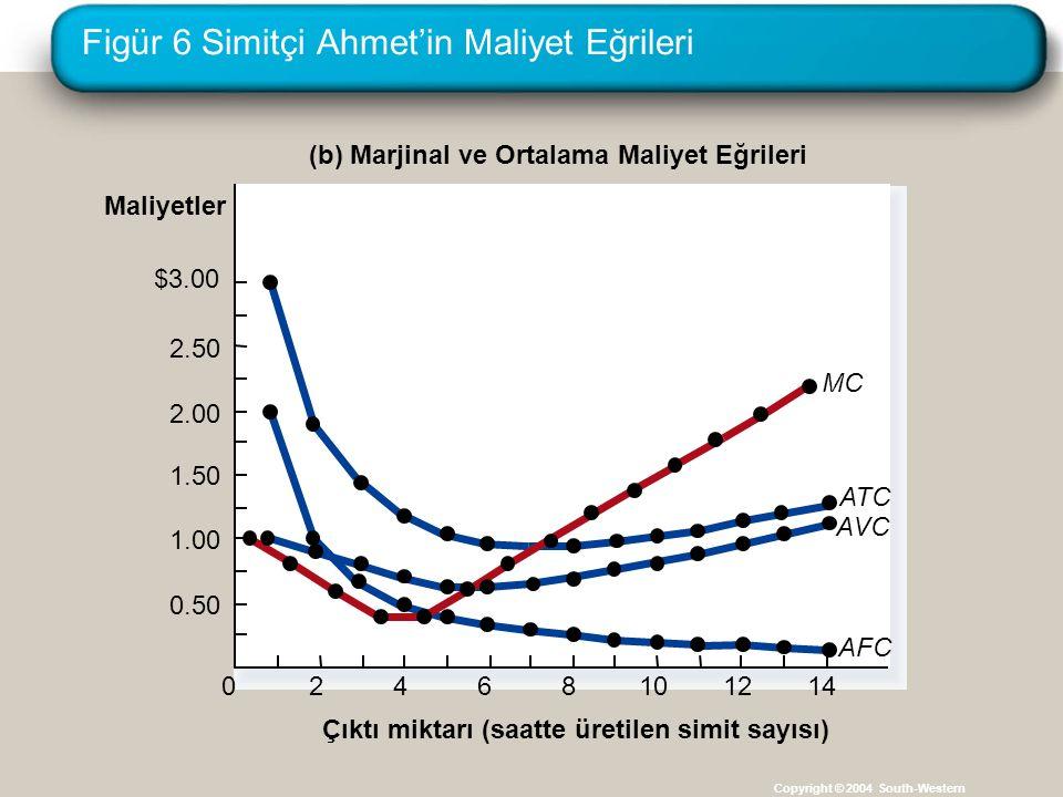 Figür 6 Simitçi Ahmet'in Maliyet Eğrileri