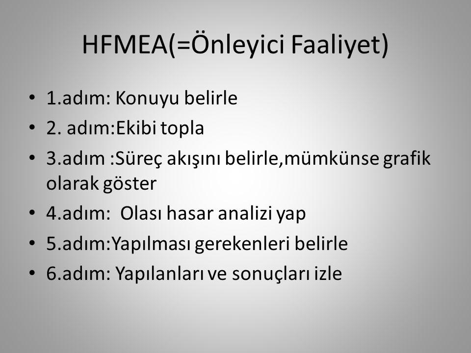 HFMEA(=Önleyici Faaliyet)