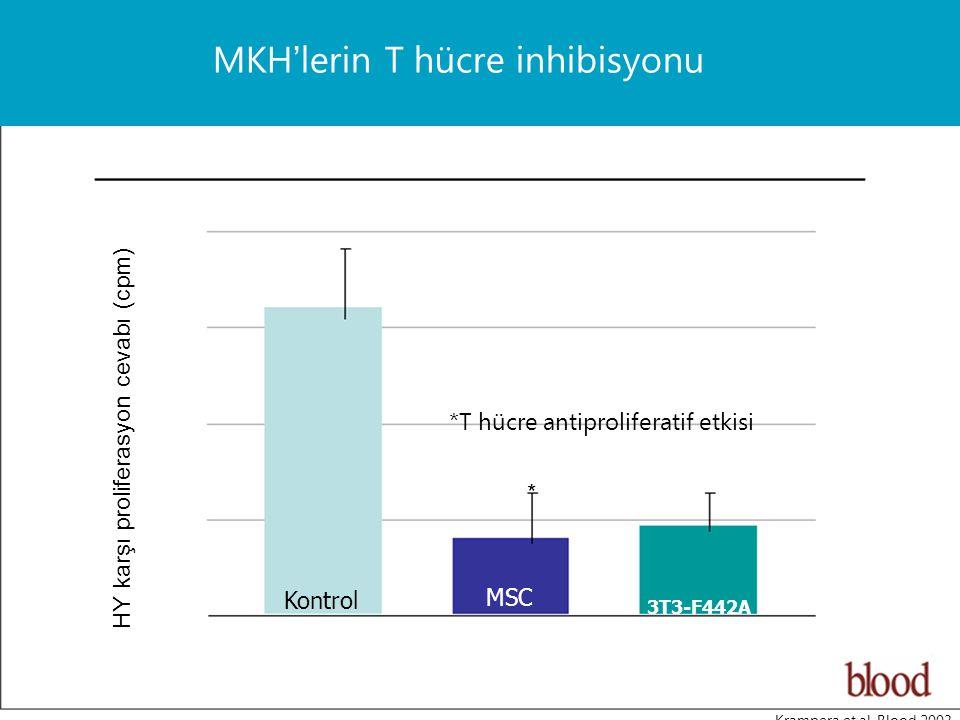 MKH'lerin T hücre inhibisyonu