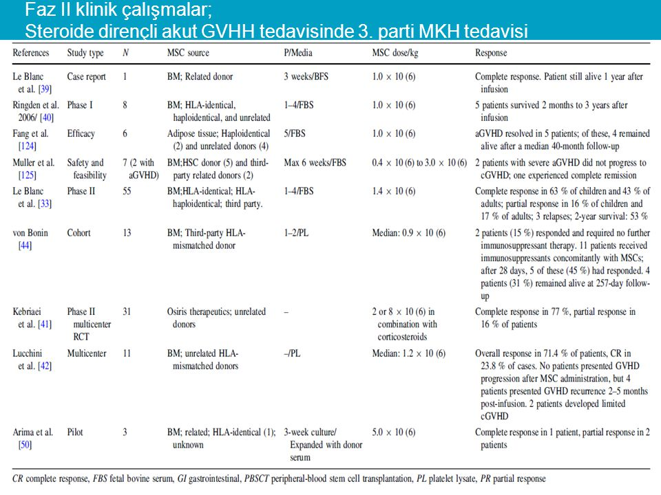 Faz II klinik çalışmalar; Steroide dirençli akut GVHH tedavisinde 3
