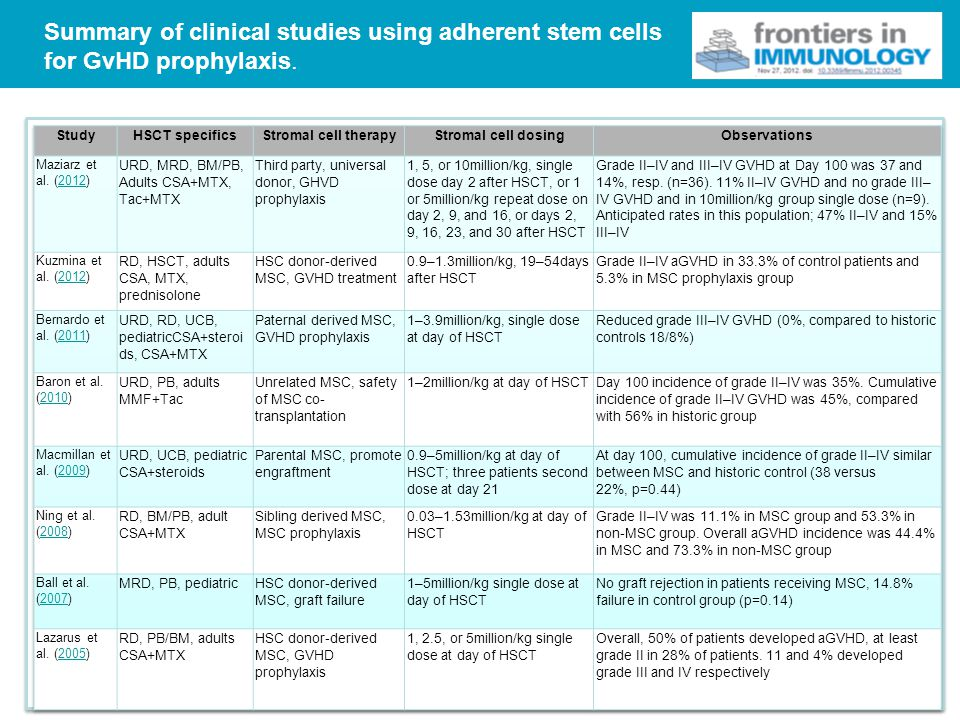 Summary of clinical studies using adherent stem cells for GvHD prophylaxis.